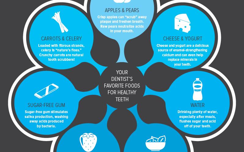Nutrition Tips from Bourbonnais Dentist