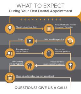 First Dental Visit at Fogel Dental in Bourbonnais